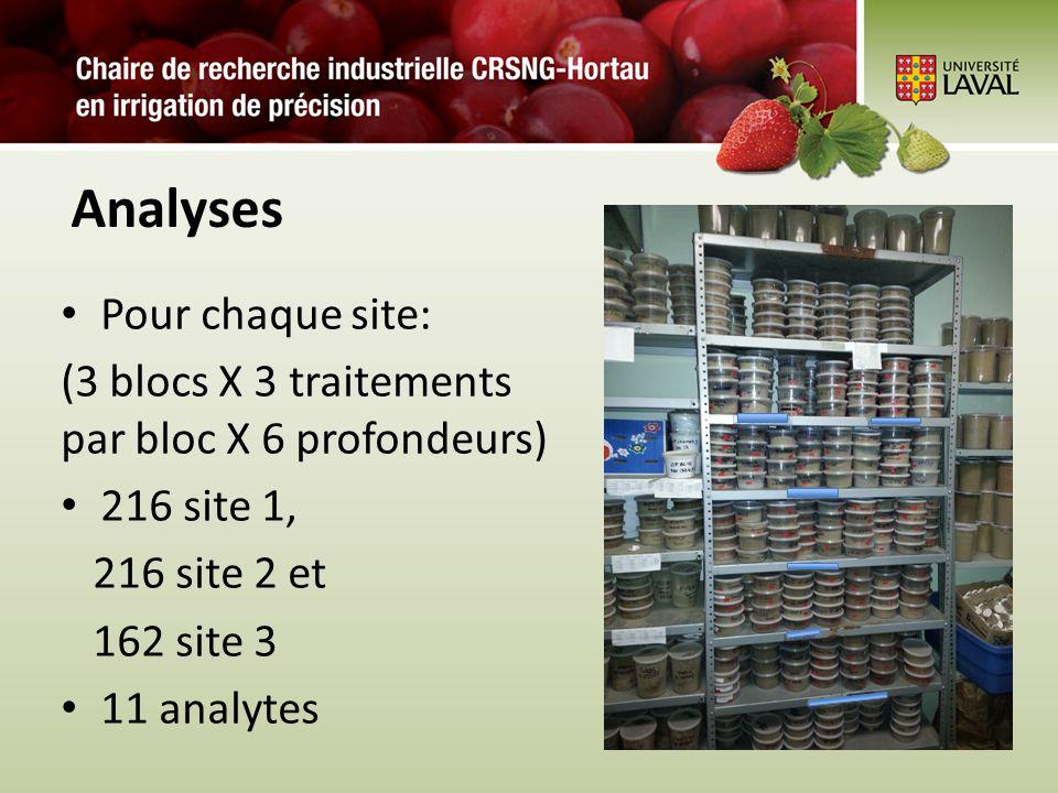Analyses Pour chaque site: (3 blocs X 3 traitements par bloc X 6 profondeurs) 216 site 1, 216 site 2 et 162 site 3 11 analytes