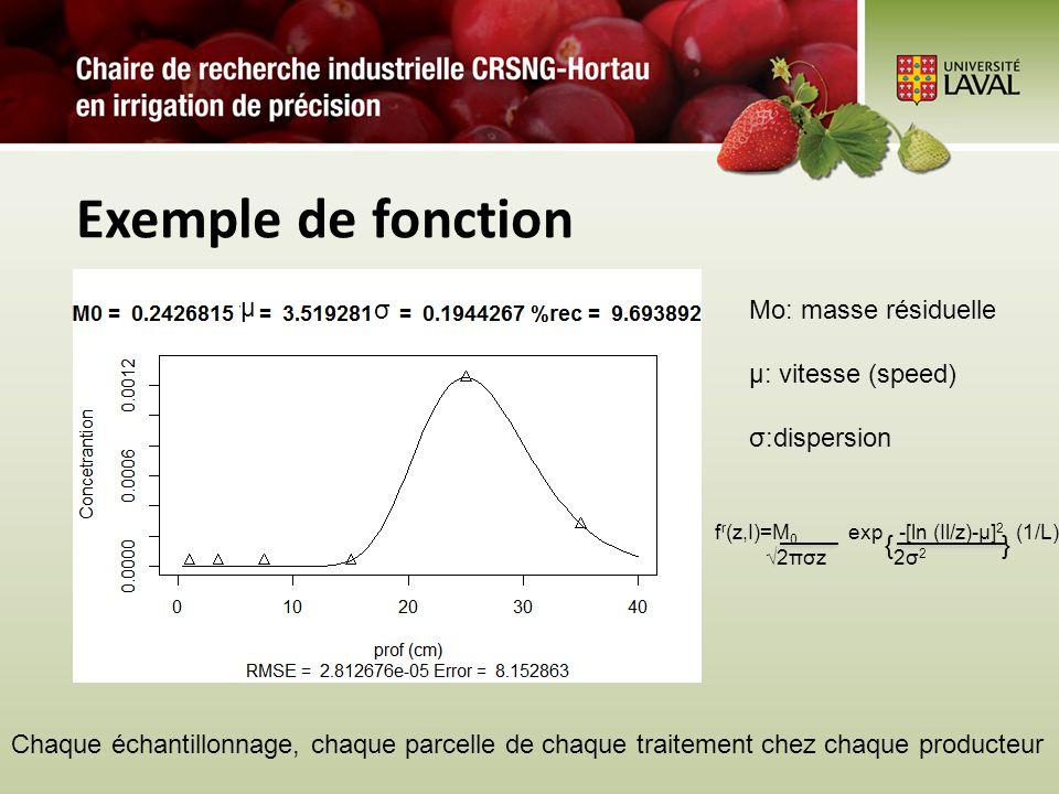Exemple de fonction Chaque échantillonnage, chaque parcelle de chaque traitement chez chaque producteur Mo: masse résiduelle µ: vitesse (speed) σ:disp