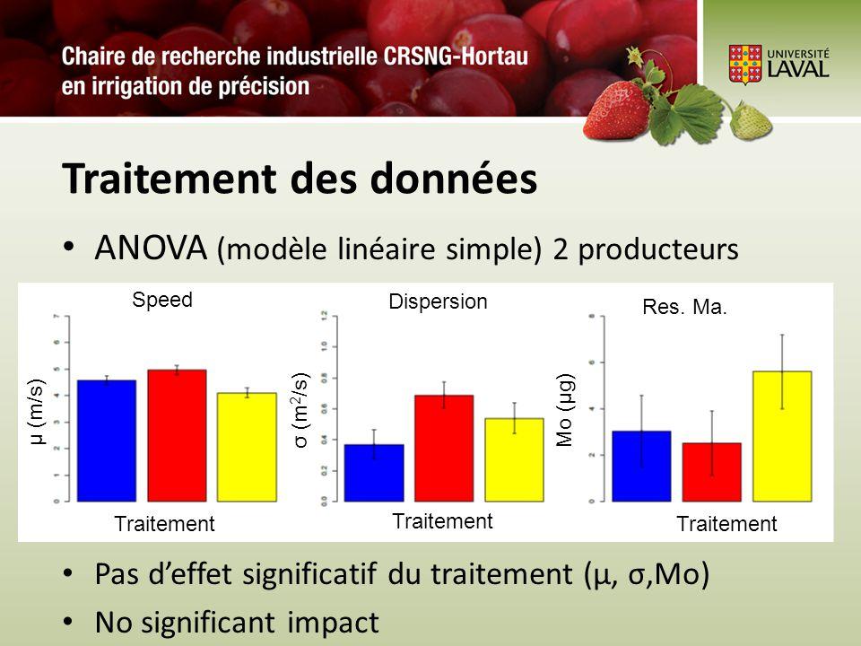 Traitement des données ANOVA (modèle linéaire simple) 2 producteurs Pas deffet significatif du traitement (µ, σ,Mo) No significant impact Traitement µ