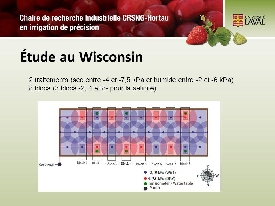 Étude au Wisconsin 2 traitements (sec entre -4 et -7,5 kPa et humide entre -2 et -6 kPa) 8 blocs (3 blocs -2, 4 et 8- pour la salinité) -4, -7,5