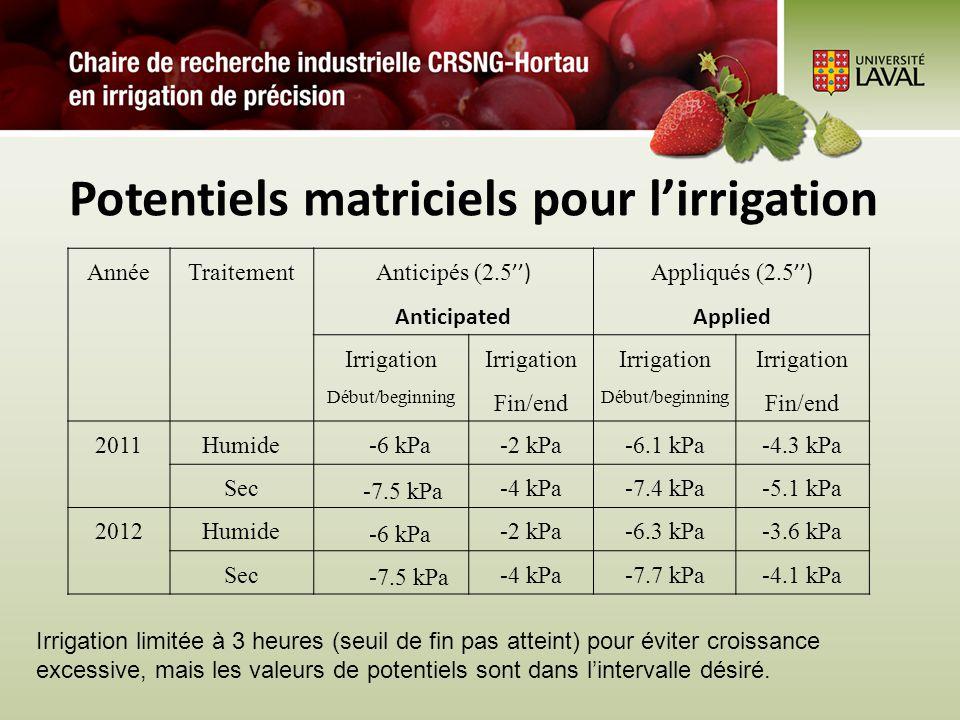 Potentiels matriciels pour lirrigation AnnéeTraitement Anticipés (2.5) Anticipated Appliqués (2.5) Applied Irrigation Début/beginning Irrigation Fin/e
