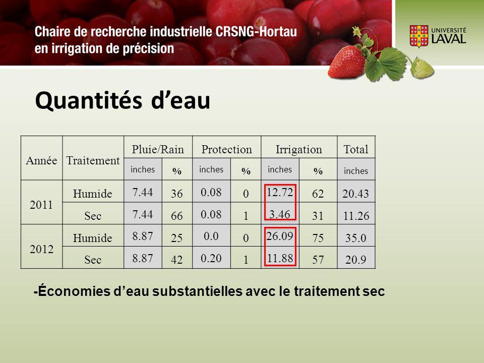 Quantités deau AnnéeTraitement Pluie/RainProtectionIrrigationTotal inches % % % 2011 Humide 7.44 36 0.08 0 12.72 6220.43 Sec 7.44 66 0.08 1 3.46 3111.