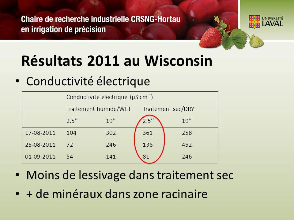 Résultats 2011 au Wisconsin Conductivité électrique Moins de lessivage dans traitement sec + de minéraux dans zone racinaire Conductivité électrique (