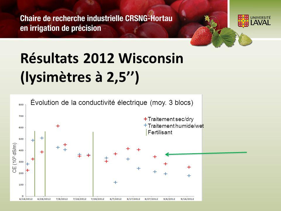 Résultats 2012 Wisconsin (lysimètres à 2,5) Traitement sec/dry Traitement humide/wet Fertilisant Évolution de la conductivité électrique (moy. 3 blocs