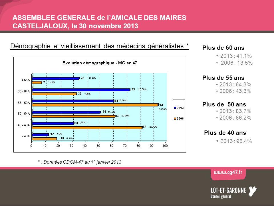 ASSEMBLEE GENERALE de lAMICALE DES MAIRES CASTELJALOUX, le 30 novembre 2013 Plus de 60 ans 2013 : 41.1% 2006 : 13.5% Plus de 55 ans 2013 : 64.3% 2006 : 43.3% Plus de 50 ans 2013 : 83.7% 2006 : 66.2% Plus de 40 ans 2013 : 95.4% Démographie et vieillissement des médecins généralistes * * : Données CDOM-47 au 1° janvier 2013