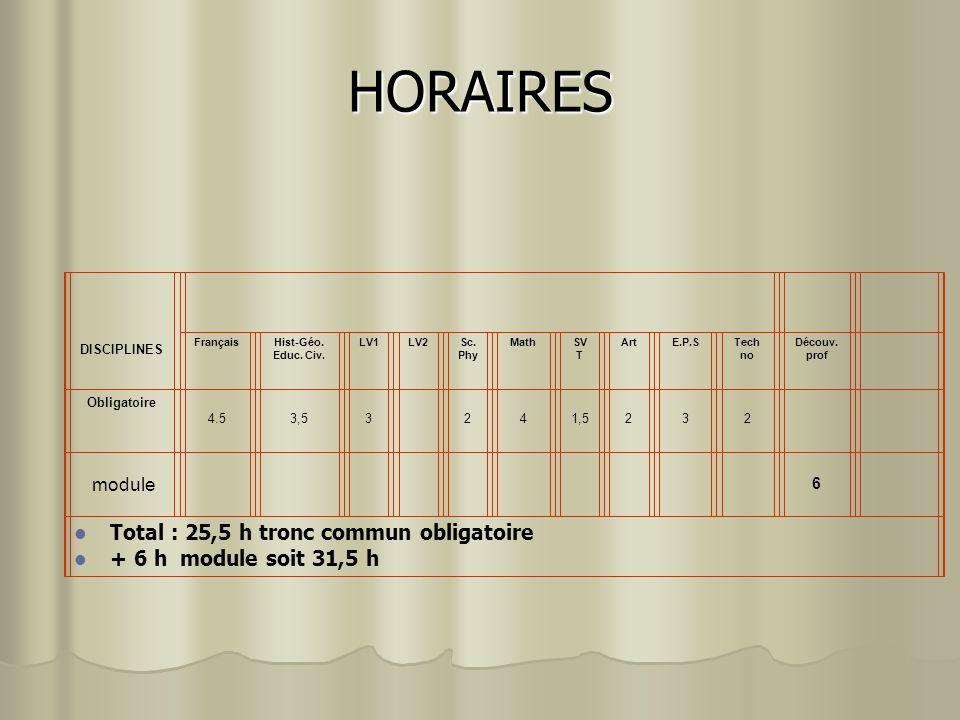 HORAIRES DISCIPLINES FrançaisHist-Géo. Educ. Civ. LV1LV2Sc. Phy MathSV T ArtE.P.STech no Découv. prof Obligatoire 4.5 3,5 3 2 4 1,5 2 3 2 module 6 Tot