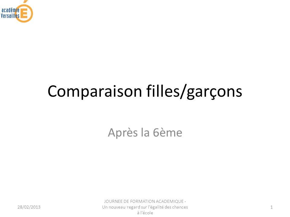 28/02/2013 JOURNEE DE FORMATION ACADEMIQUE - Un nouveau regard sur légalité des chances à lécole 1 Comparaison filles/garçons Après la 6ème