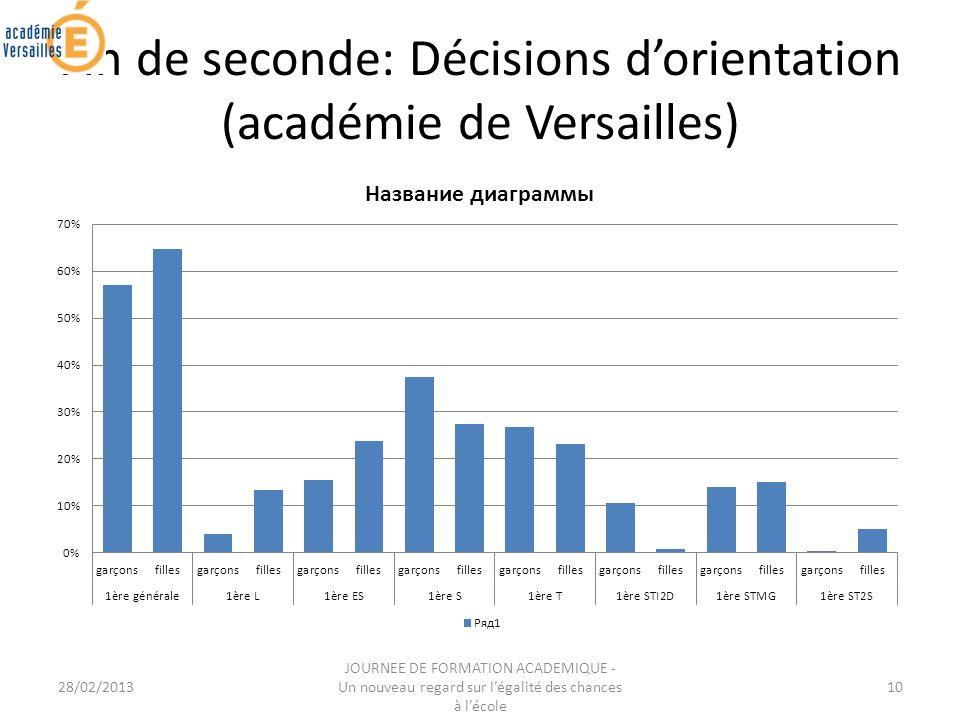 28/02/2013 JOURNEE DE FORMATION ACADEMIQUE - Un nouveau regard sur légalité des chances à lécole 10 Fin de seconde: Décisions dorientation (académie de Versailles)