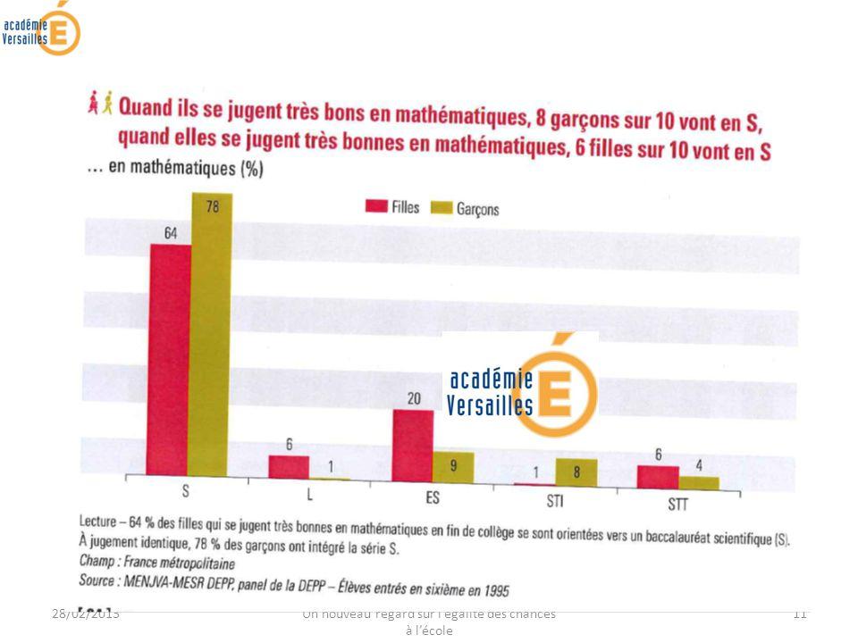 28/02/2013 JOURNEE DE FORMATION ACADEMIQUE - Un nouveau regard sur légalité des chances à lécole 11