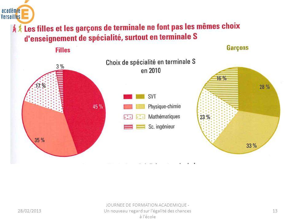 28/02/2013 JOURNEE DE FORMATION ACADEMIQUE - Un nouveau regard sur légalité des chances à lécole 13