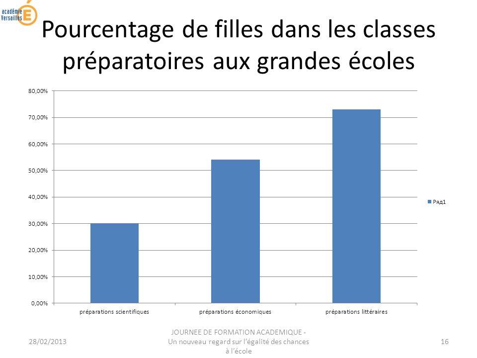 28/02/2013 JOURNEE DE FORMATION ACADEMIQUE - Un nouveau regard sur légalité des chances à lécole 16 Pourcentage de filles dans les classes préparatoires aux grandes écoles
