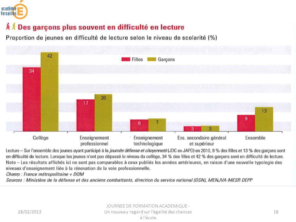 28/02/2013 JOURNEE DE FORMATION ACADEMIQUE - Un nouveau regard sur légalité des chances à lécole 18
