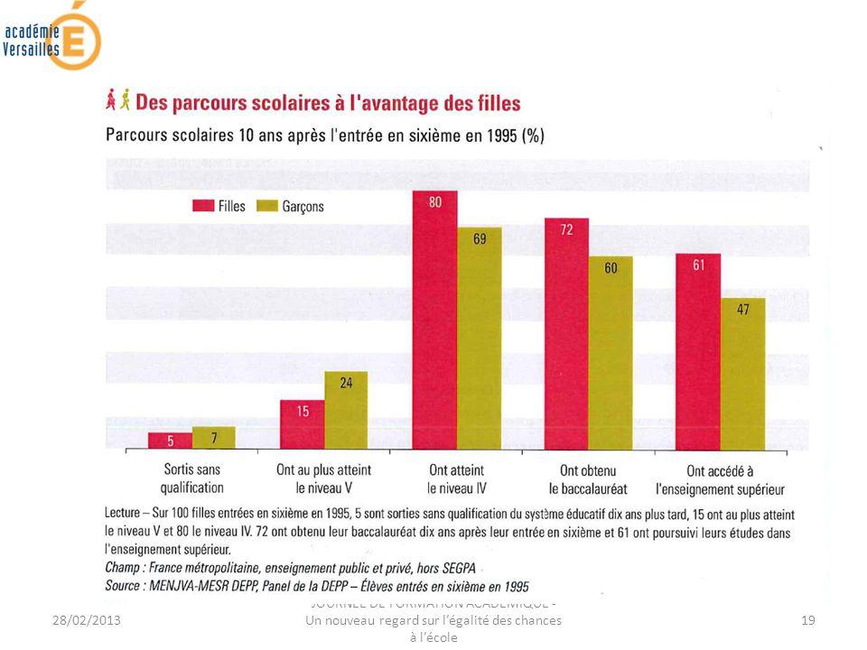 28/02/2013 JOURNEE DE FORMATION ACADEMIQUE - Un nouveau regard sur légalité des chances à lécole 19