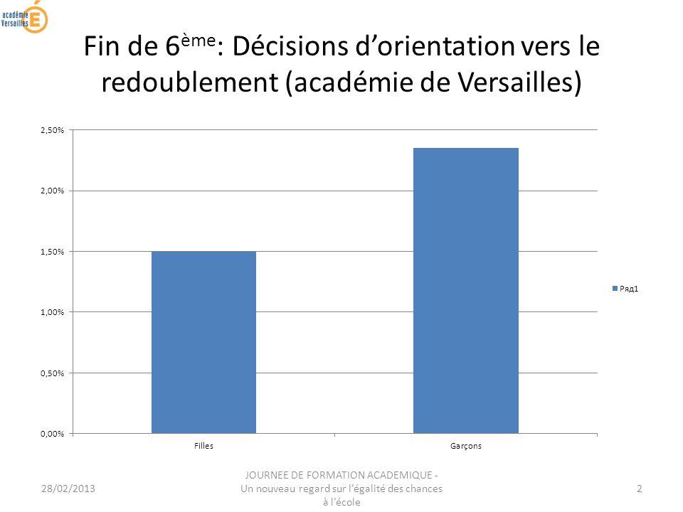 28/02/2013 JOURNEE DE FORMATION ACADEMIQUE - Un nouveau regard sur légalité des chances à lécole 2 Fin de 6 ème : Décisions dorientation vers le redoublement (académie de Versailles)