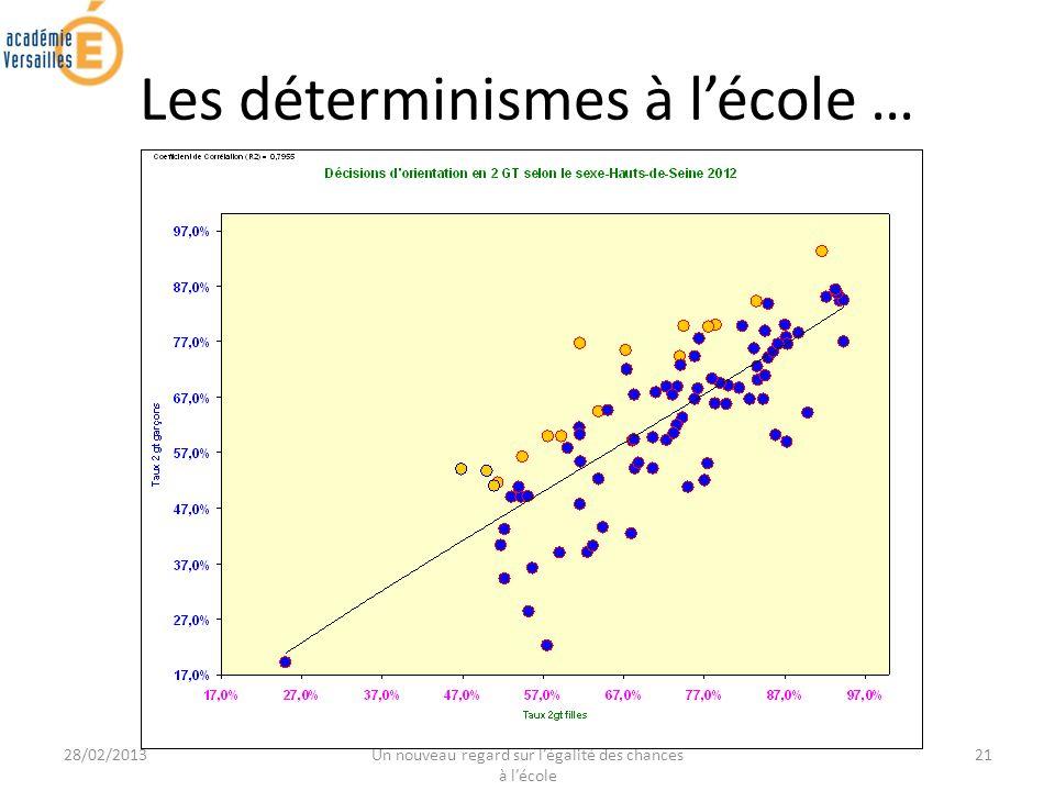 28/02/2013 JOURNEE DE FORMATION ACADEMIQUE - Un nouveau regard sur légalité des chances à lécole 21 Les déterminismes à lécole …
