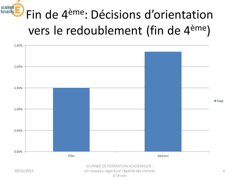 28/02/2013 JOURNEE DE FORMATION ACADEMIQUE - Un nouveau regard sur légalité des chances à lécole 4 Fin de 4 ème : Décisions dorientation vers le redoublement (fin de 4 ème )