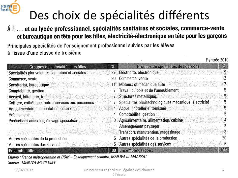 28/02/2013 JOURNEE DE FORMATION ACADEMIQUE - Un nouveau regard sur légalité des chances à lécole 6 Des choix de spécialités différents