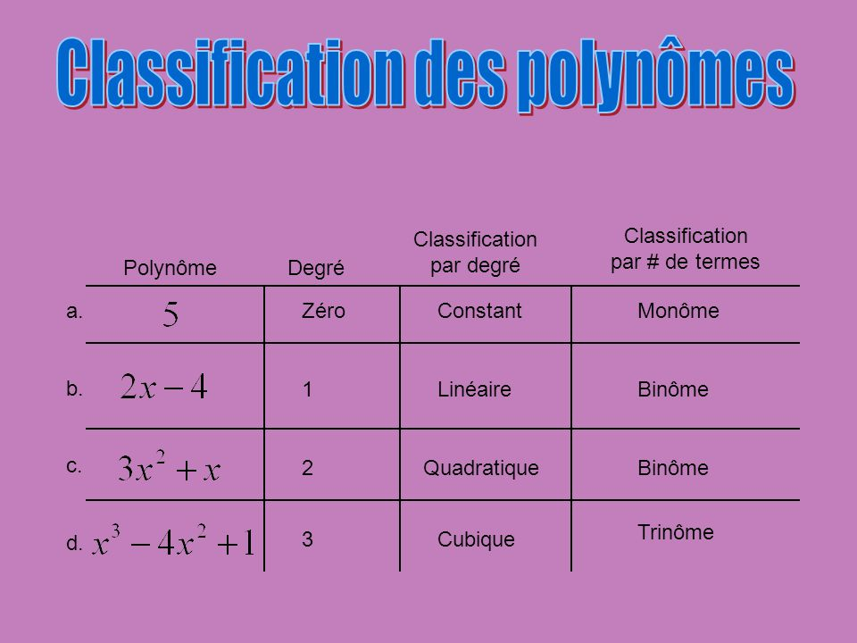 Polynôme a. b. c. d. Degré Classification par degré Classification par # de termes ZéroConstantMonôme 1LinéaireBinôme 2QuadratiqueBinôme 3Cubique Trin