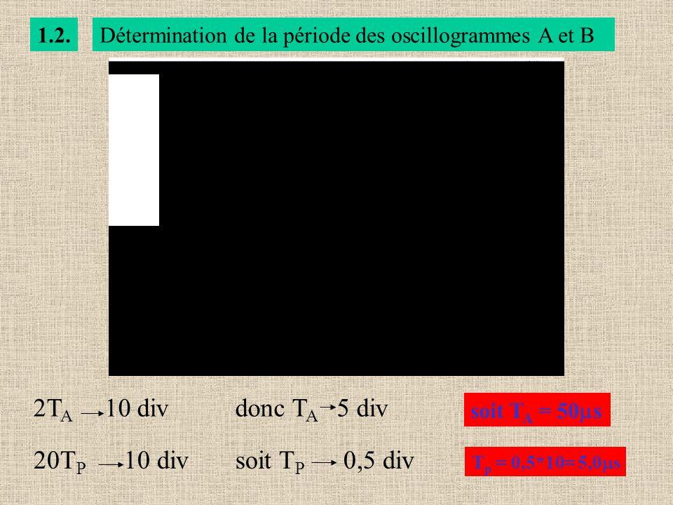 1.2.Détermination de la période des oscillogrammes A et B 2T A 10 divdonc T A 5 div soit T A = 50 s 20T P 10 divsoit T P 0,5 div T p = 0,5*10= 5,0 s