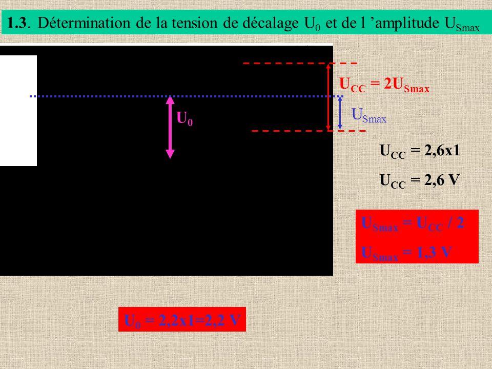 1.3.Détermination de la tension de décalage U 0 et de l amplitude U Smax U CC = 2U Smax U CC = 2,6x1 U CC = 2,6 V U Smax = U CC / 2 U Smax = 1,3 V U S