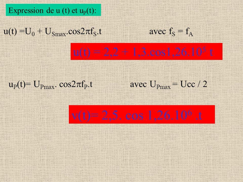 Expression de u (t) et u P (t): u(t) =U 0 + U Smax.cos f S t avec f S = f A u(t) = 2,2 + 1,3.cos1,26.10 5 t u P (t)= U Pmax. cos f P t avec U Pmax = U