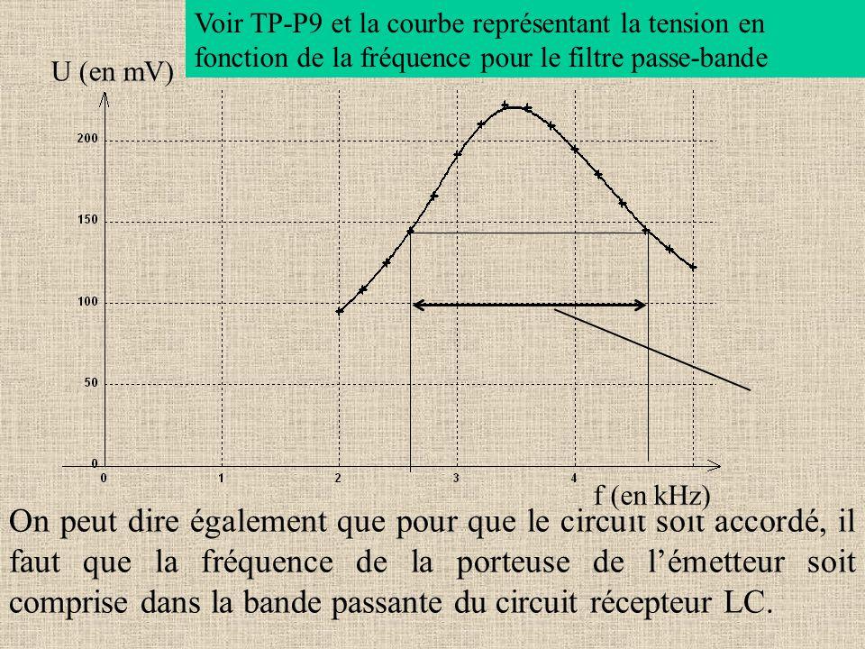 On peut dire également que pour que le circuit soit accordé, il faut que la fréquence de la porteuse de lémetteur soit comprise dans la bande passante
