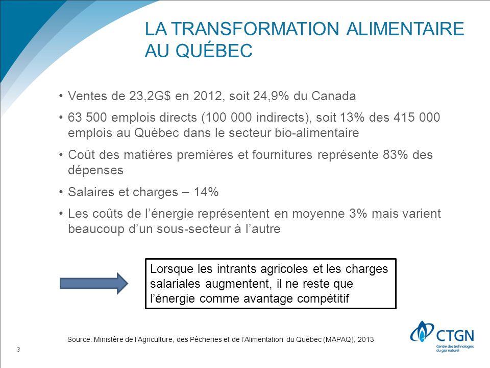LA TRANSFORMATION ALIMENTAIRE AU QUÉBEC Ventes de 23,2G$ en 2012, soit 24,9% du Canada 63 500 emplois directs (100 000 indirects), soit 13% des 415 000 emplois au Québec dans le secteur bio-alimentaire Coût des matières premières et fournitures représente 83% des dépenses Salaires et charges – 14% Les coûts de lénergie représentent en moyenne 3% mais varient beaucoup dun sous-secteur à lautre 3 Lorsque les intrants agricoles et les charges salariales augmentent, il ne reste que lénergie comme avantage compétitif Source: Ministère de lAgriculture, des Pêcheries et de lAlimentation du Québec (MAPAQ), 2013