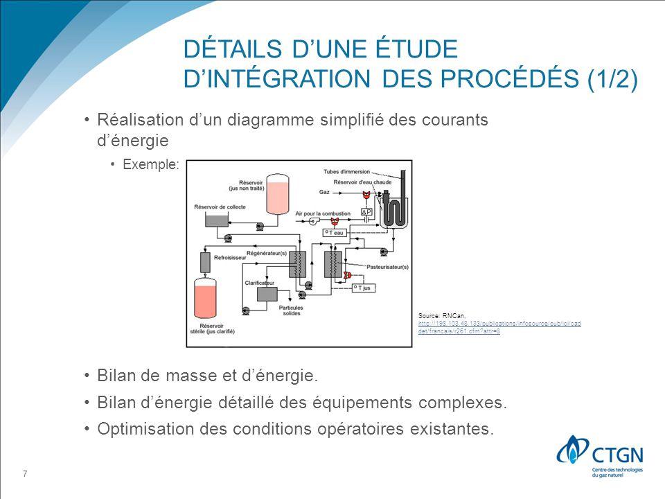 DÉTAILS DUNE ÉTUDE DINTÉGRATION DES PROCÉDÉS (1/2) Réalisation dun diagramme simplifié des courants dénergie Exemple: Bilan de masse et dénergie.