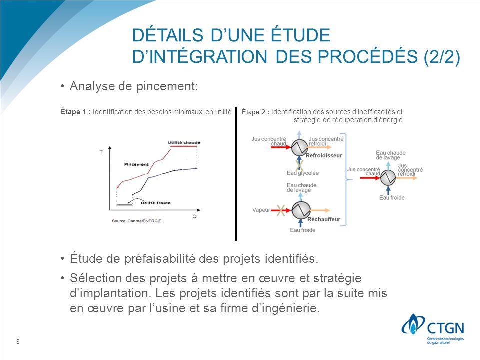 DÉTAILS DUNE ÉTUDE DINTÉGRATION DES PROCÉDÉS (2/2) Analyse de pincement: Étude de préfaisabilité des projets identifiés.