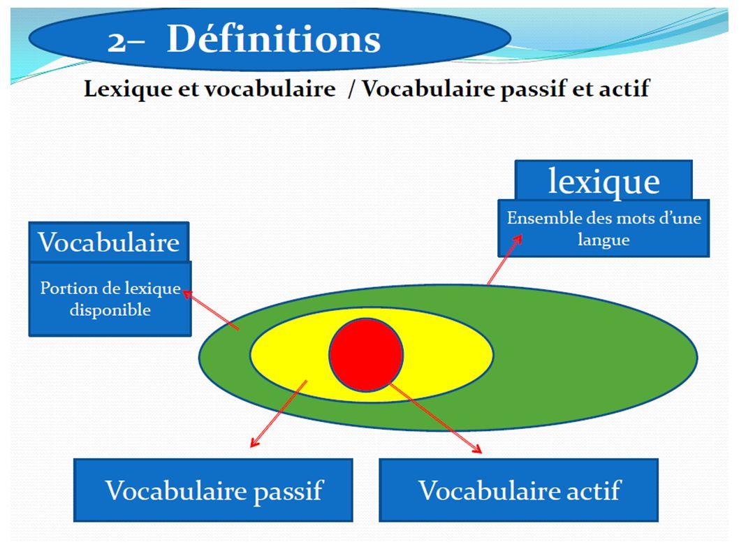 Lexique = ensemble complet des mots dune langue Vocabulaire = ensemble des mots effectivement employables par une personne dans un énoncé écrit ou oral – Vocabulaire actif : vocabulaire produit – Vocabulaire passif : vocabulaire compris VOCABULAIRE OU LEXIQUE ?