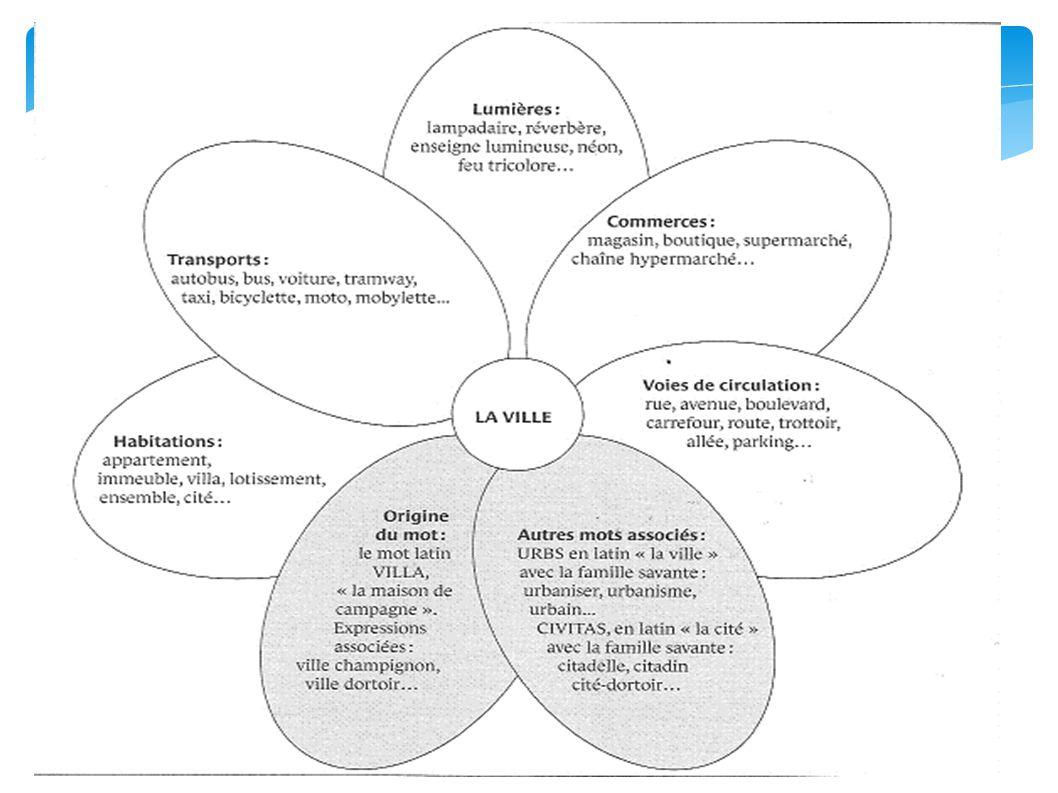 3/ Le sommaire (outil individuel): Les listes de mots organisées par leçon, dans chaque discipline : Les élèves de cycle 3 ont un classeur de cycle avec une partie par discipline, avec des intercalaires.