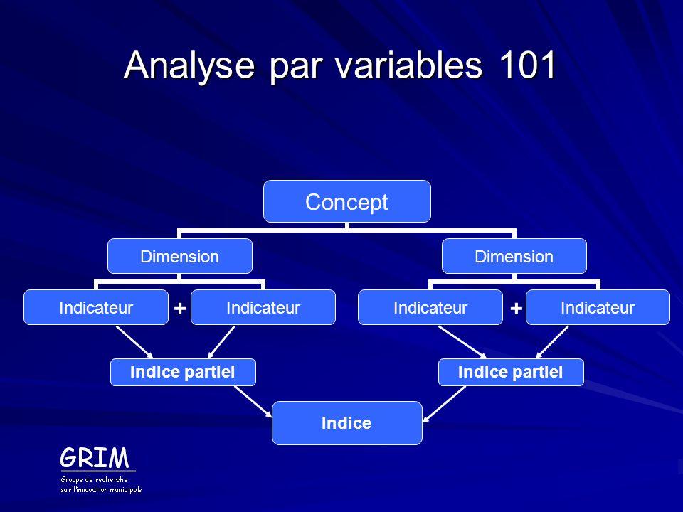 Analyse par variables 101 Indice partiel ++ Indice