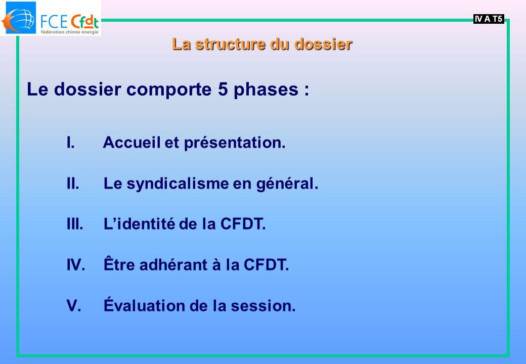 IV A T5 La structure du dossier Le dossier comporte 5 phases : I. Accueil et présentation. II. Le syndicalisme en général. III. Lidentité de la CFDT.