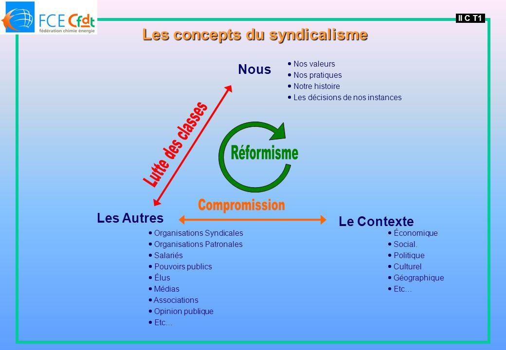 II C T1 Les concepts du syndicalisme Nous Nos valeurs Nos pratiques Notre histoire Les décisions de nos instances Les Autres Organisations Syndicales