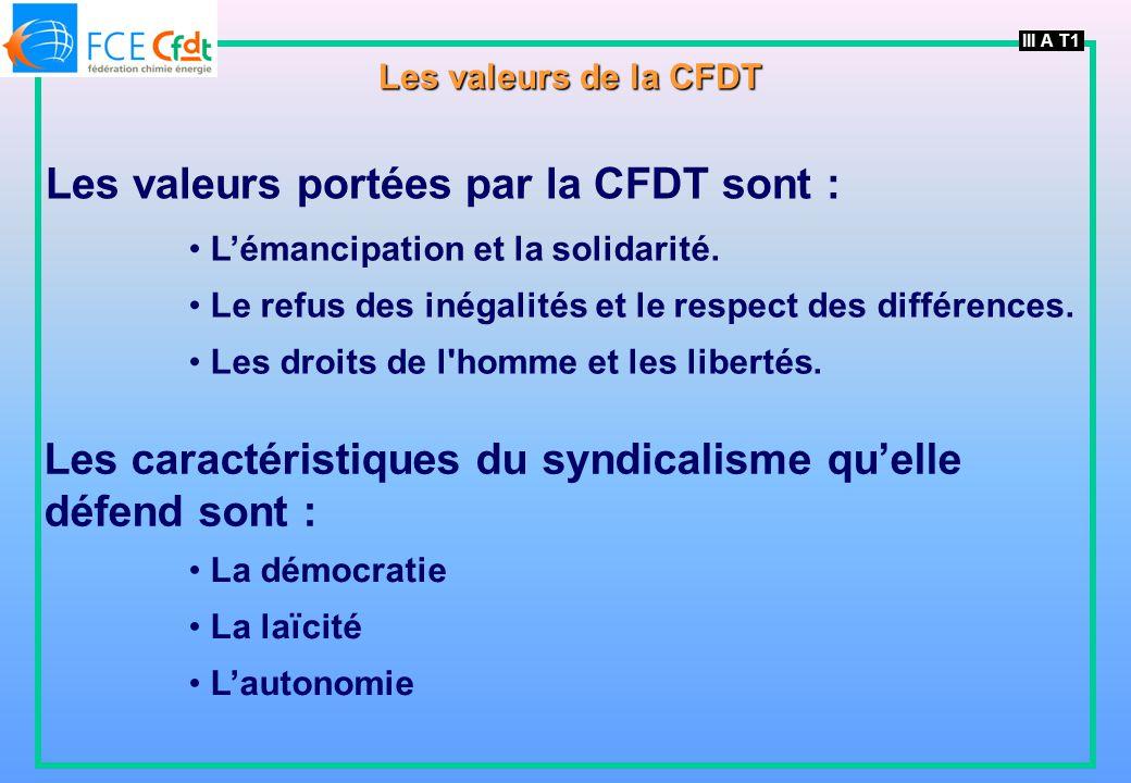 Les valeurs portées par la CFDT sont : Lémancipation et la solidarité. Le refus des inégalités et le respect des différences. Les droits de l'homme et