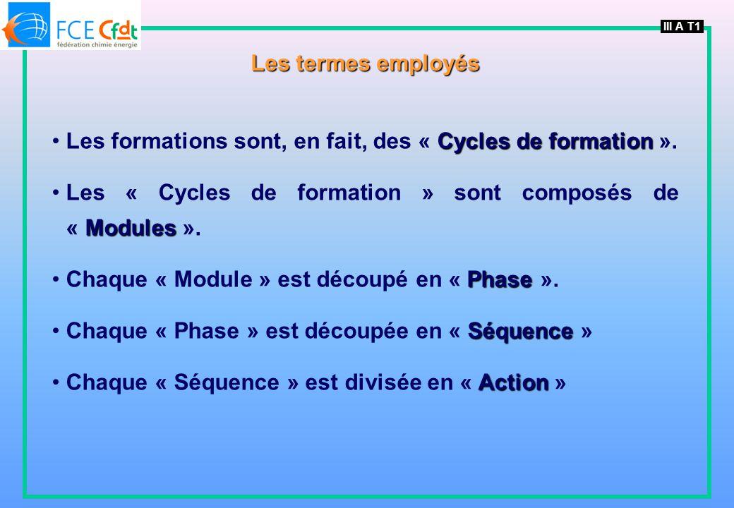 III A T1 Les termes employés Cycles de formationLes formations sont, en fait, des « Cycles de formation ». ModulesLes « Cycles de formation » sont com