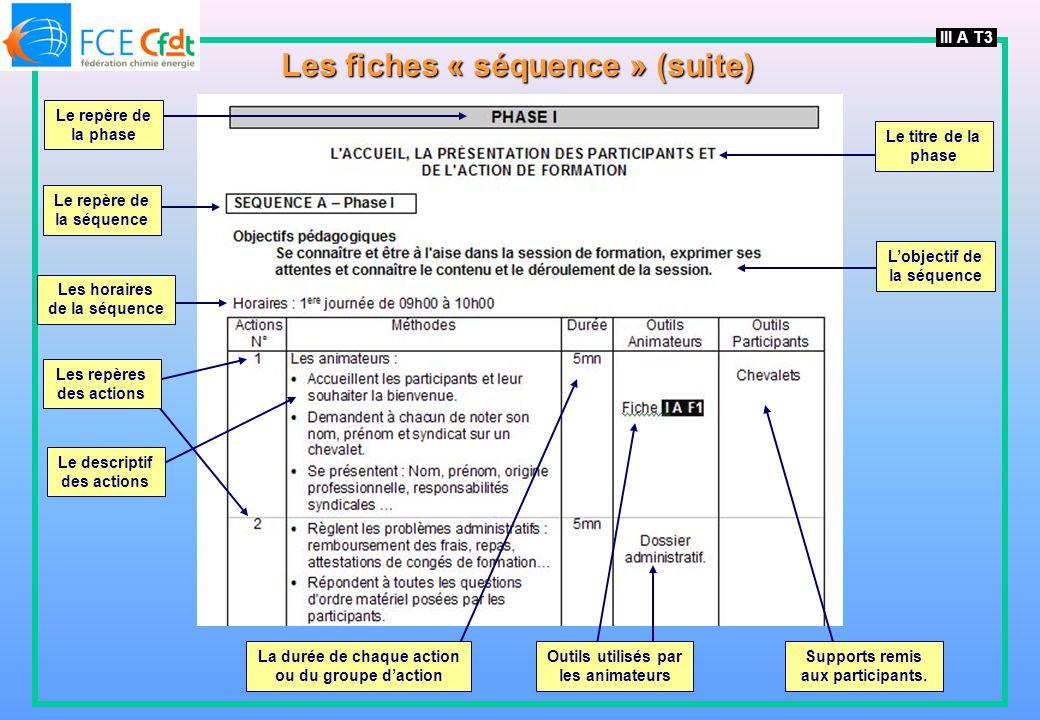 Le repère de la séquence III A T3 Les fiches « séquence » (suite) Le repère de la phase Les horaires de la séquence Les repères des actions Le descriptif des actions La durée de chaque action ou du groupe daction Outils utilisés par les animateurs Supports remis aux participants.