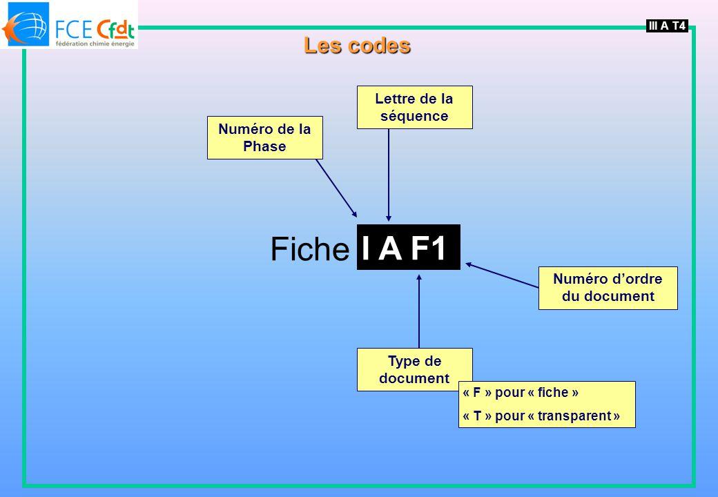 III A T4 Les codes Numéro de la Phase Fiche I A F1 Type de document Numéro dordre du document Lettre de la séquence « F » pour « fiche » « T » pour « transparent »