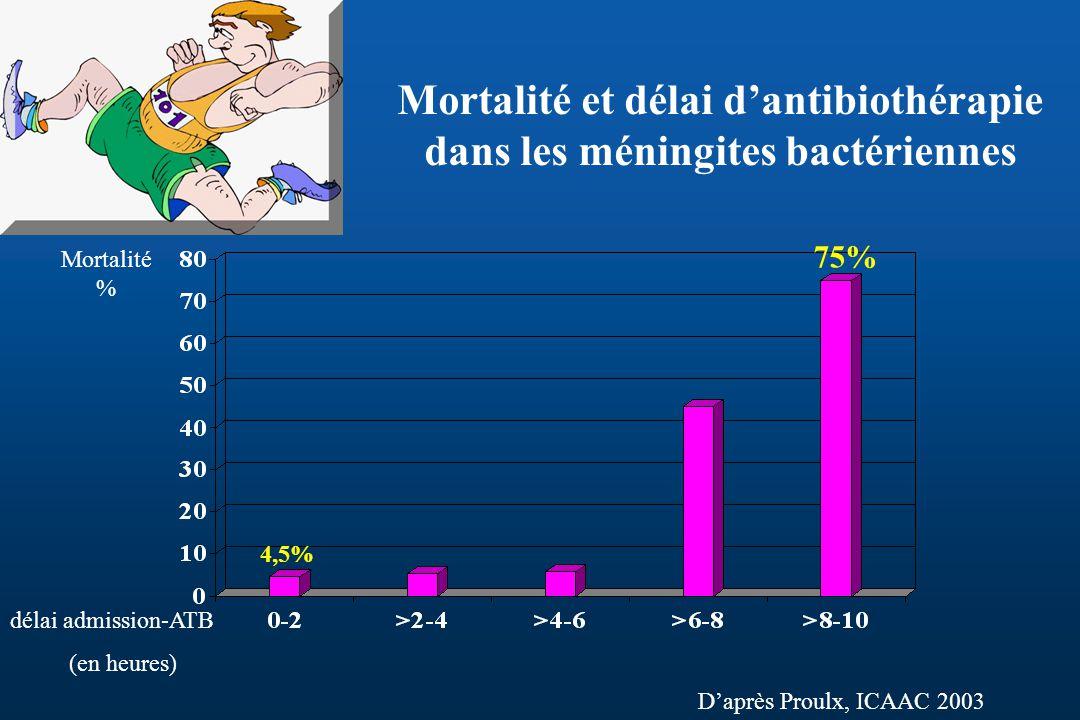 Mortalité et délai dantibiothérapie dans les méningites bactériennes Daprès Proulx, ICAAC 2003 délai admission-ATB (en heures) Mortalité % 4,5% 75%