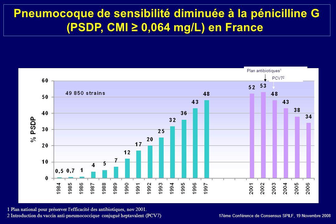 17ème Conférence de Consensus SPILF, 19 Novembre 2008 Plan antibiotiques 1 PCV7 2 Pneumocoque de sensibilité diminuée à la pénicilline G (PSDP, CMI 0,