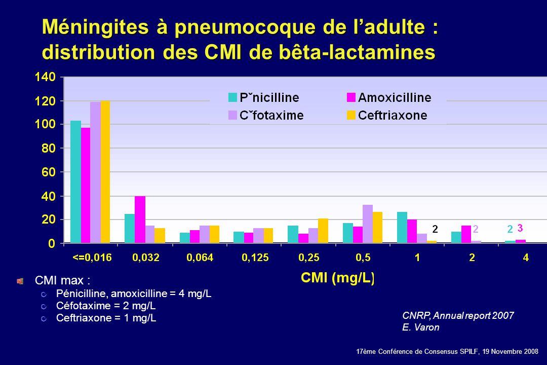 17ème Conférence de Consensus SPILF, 19 Novembre 2008 Méningites à pneumocoque de ladulte : distribution des CMI de bêta-lactamines CNRP, Annual repor