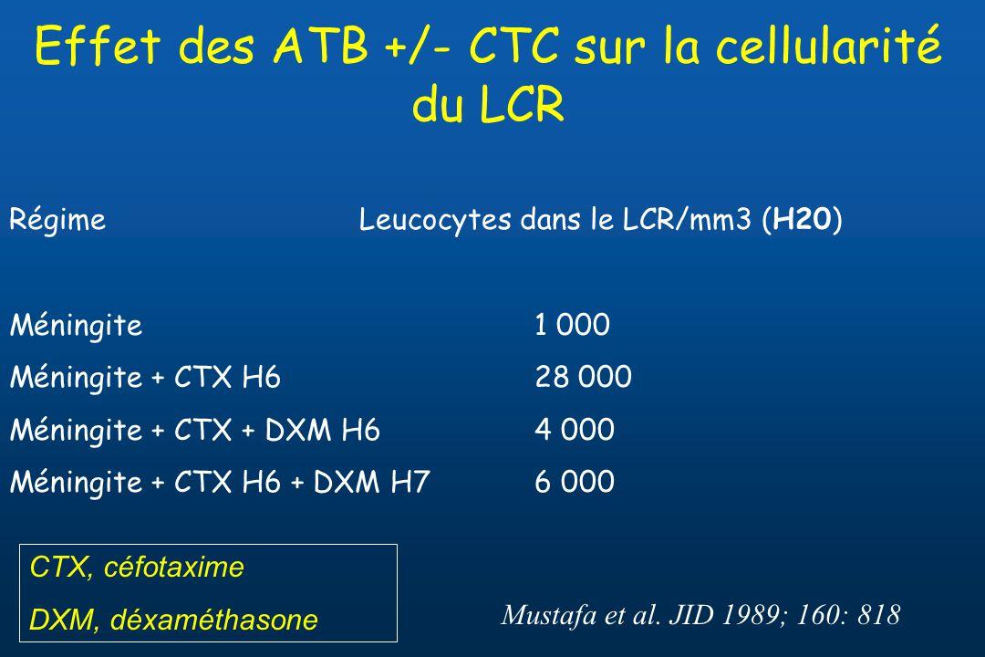 Effet des ATB +/- CTC sur la cellularité du LCR RégimeLeucocytes dans le LCR/mm3 (H20) Méningite 1 000 Méningite + CTX H628 000 Méningite + CTX + DXM