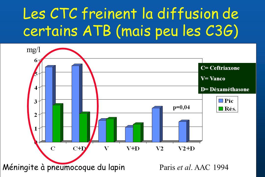 Les CTC freinent la diffusion de certains ATB (mais peu les C3G) p=0,04 Méningite à pneumocoque du lapin Paris et al. AAC 1994 mg/l C= Ceftriaxone V=