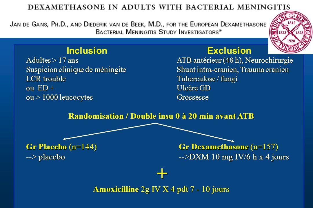 InclusionExclusion Adultes > 17 ans ATB antérieur (48 h), Neurochirurgie Suspicion clinique de méningiteShunt intra-cranien, Trauma cranien LCR troubl
