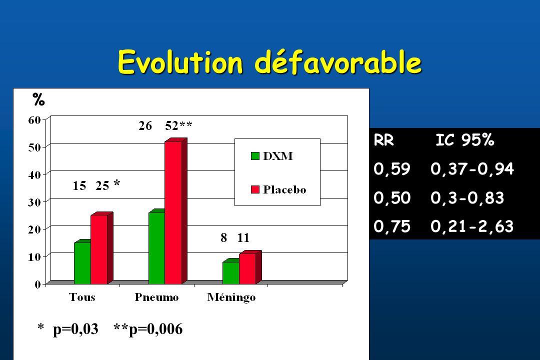 Evolution défavorable RR IC 95% 0,59 0,37-0,94 0,50 0,3-0,83 0,75 0,21-2,63 % 15 25 * 15 25 * p=0,03 **p=0,006 * p=0,03 **p=0,006 26 52** 26 52** 8 11