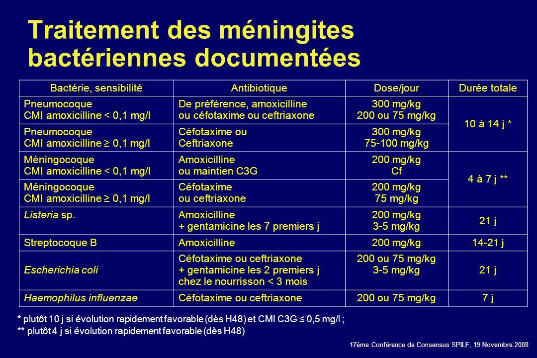 17ème Conférence de Consensus SPILF, 19 Novembre 2008 Traitement des méningites bactériennes documentées Bactérie, sensibilitéAntibiotiqueDose/jourDur