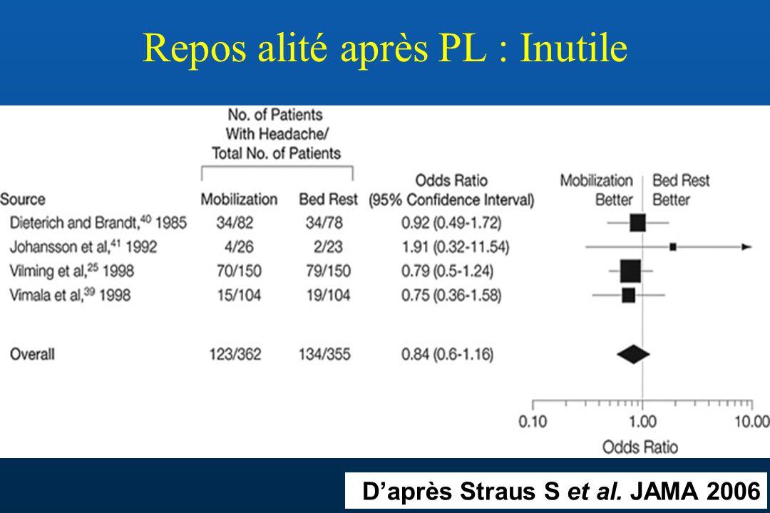 Repos alité après PL : Inutile Daprès Straus S et al. JAMA 2006