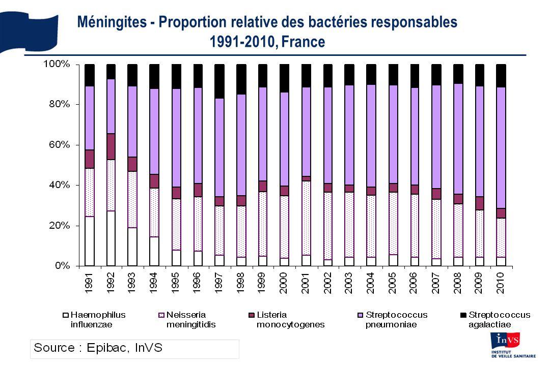 Méningites - Proportion relative des bactéries responsables 1991-2010, France