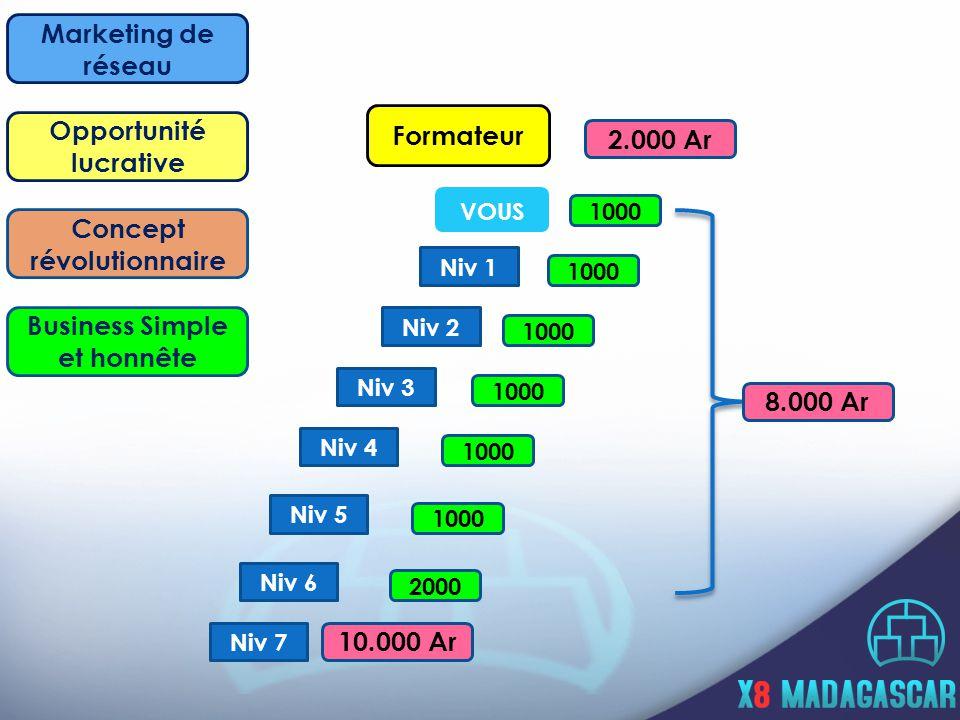 VOUS Concept révolutionnaire Niv 1 Niv 4 Niv 5 Niv 6 Niv 7 Niv 3 Niv 2 10.000 Ar 2000 1000 8.000 Ar Formateur 2.000 Ar Opportunité lucrative Marketing de réseau Business Simple et honnête