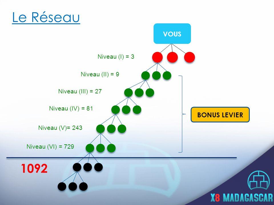 Le Réseau Niveau (I) = 3 Niveau (II) = 9 Niveau (III) = 27 Niveau (IV) = 81 Niveau (V)= 243 Niveau (VI) = 729 1092 VOUS BONUS LEVIER